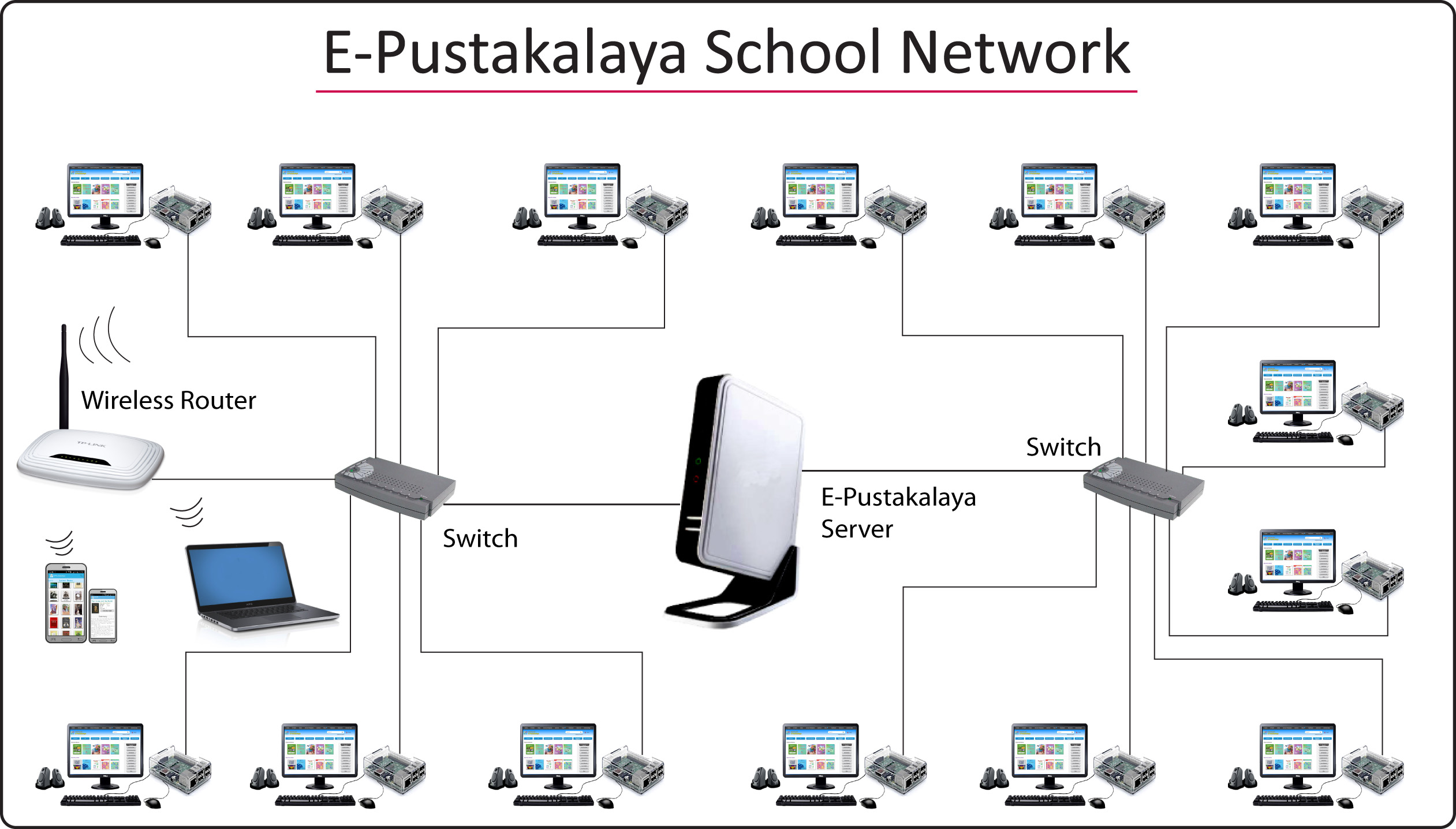 E-Pustakalaya school network with Raspberry Pi
