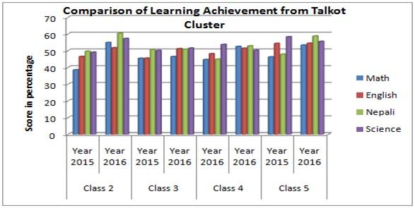 school achievement data