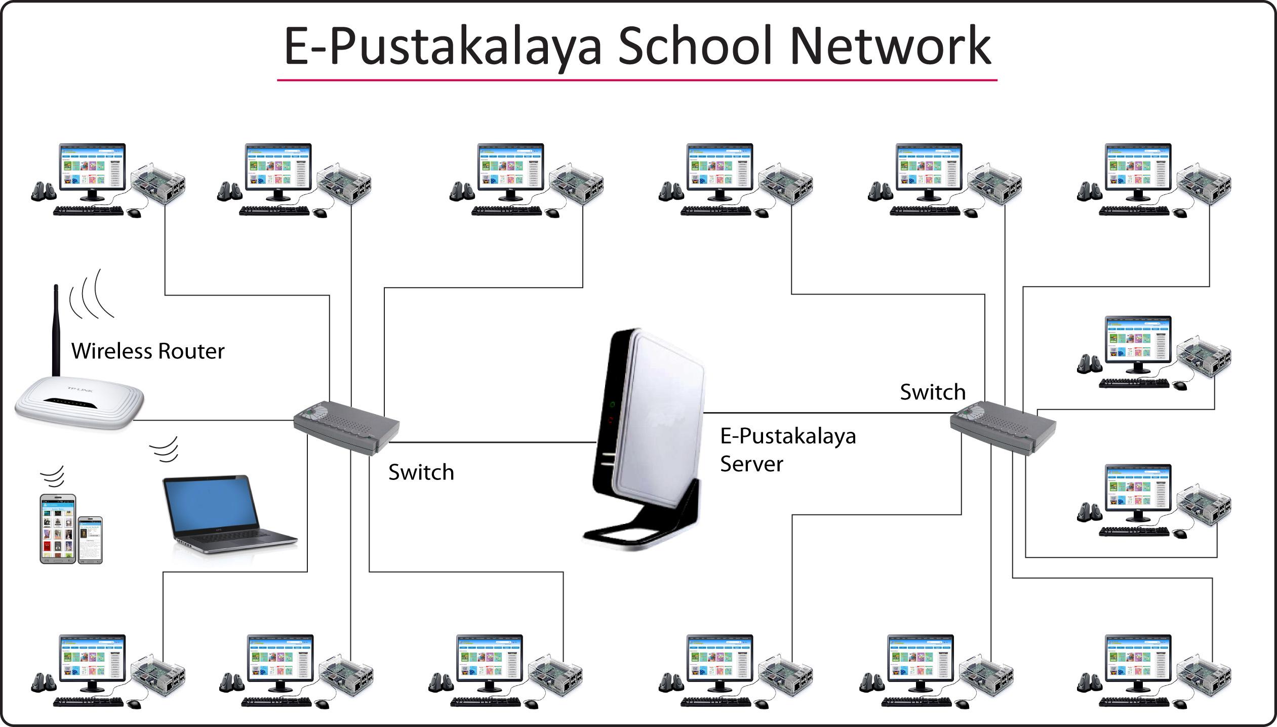 E-Pustakalaya school network with Raspberry Pi