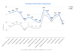 Darchula School Wise Comparison line