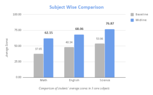 Subject wise comparison